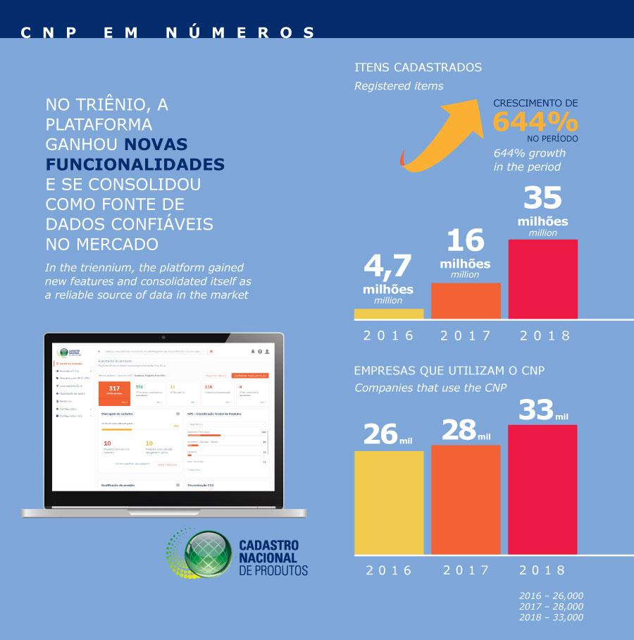infografico cnp