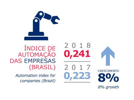 estudos e pesquisas - indice de automação das empresas