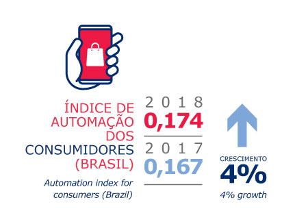 estudos e pesquisas - indice de automação de consumidores